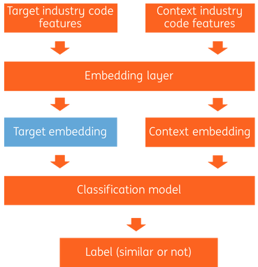 architecture of industry code embedding