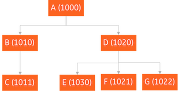 an example of a company tree with dummy NAICS code.