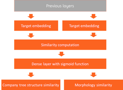 multi-loss output