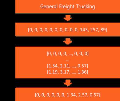 diagram of NAICS description embedding
