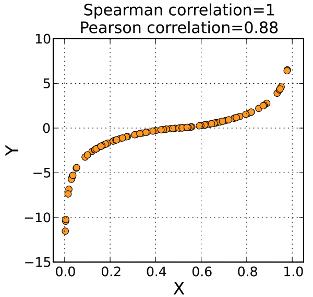 spearman rank correlation coefficient