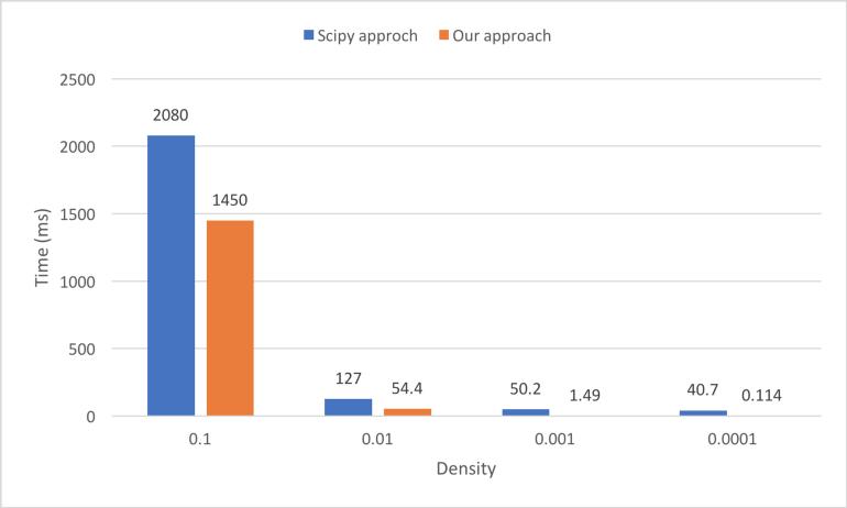 Bar plot of computation time in different sparse matrix density