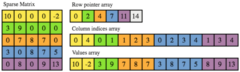 explanation of sparse matrix CSR format