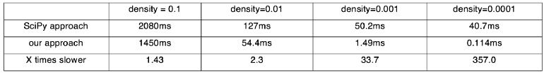 running time test with different sparsity of two matrices