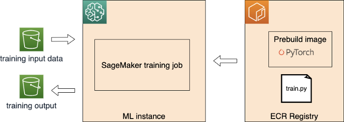 SageMaker training job